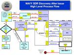 navy sdr discovery after issue high level process flow