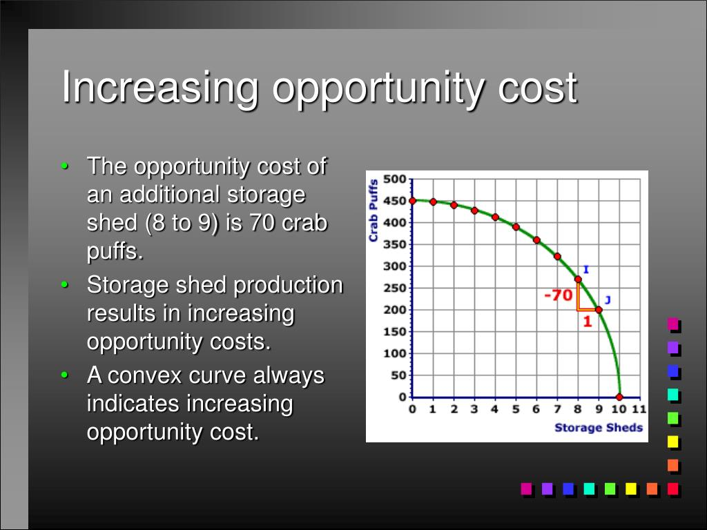 opportunity cost and the production possibility curves Another way to think about opportunity costs is money value profit you would  have made  opportunity cost is the substance of production possibility curves,  the.