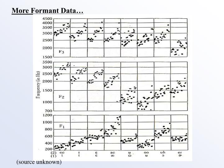 More Formant Data…