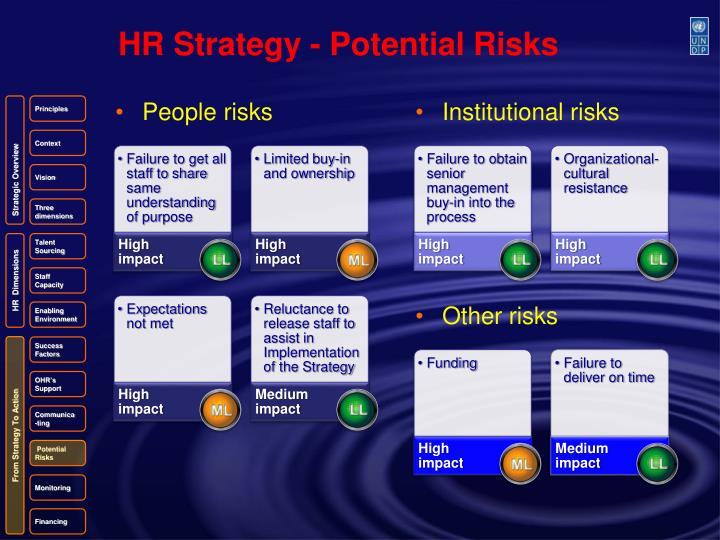 HR Strategy - Potential Risks