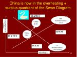 china is now in the overheating surplus quadrant of the swan diagram