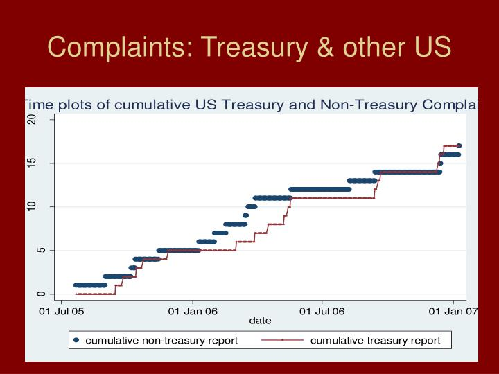 Complaints: Treasury & other US