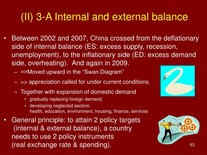 (II) 3-A Internal and external