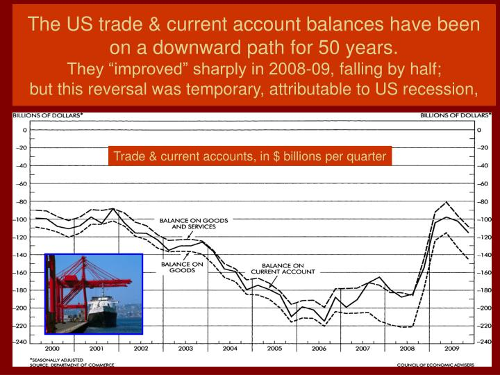The US trade & current account balances have been on a downward path for 50 years.