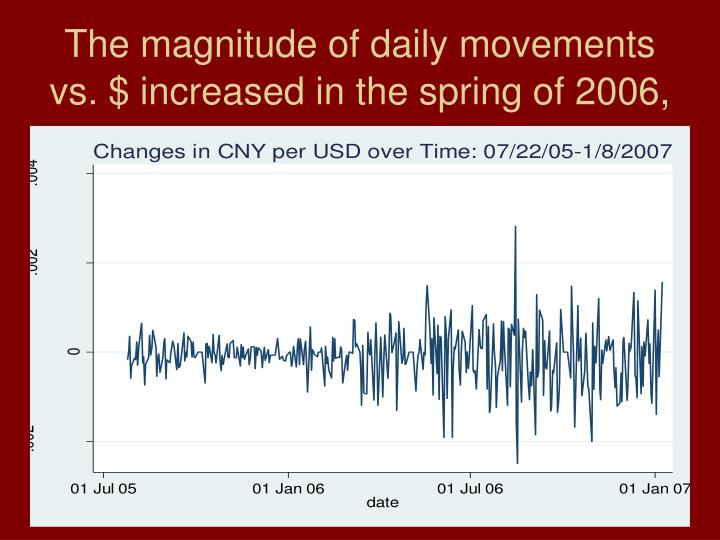 The magnitude of daily movements vs. $ increased in the spring of 2006