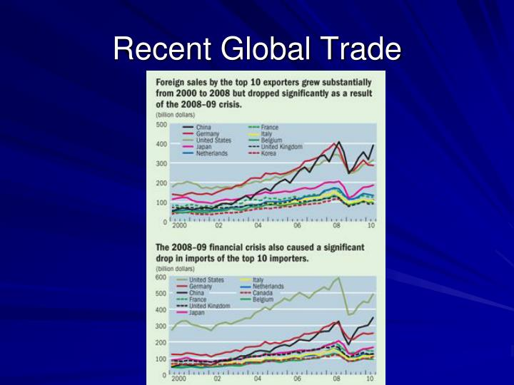 Global trading system ppt