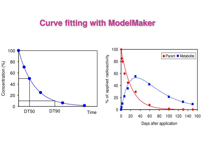 Curve fitting with ModelMaker