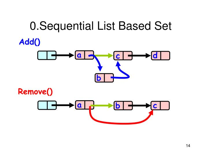 0.Sequential List Based Set