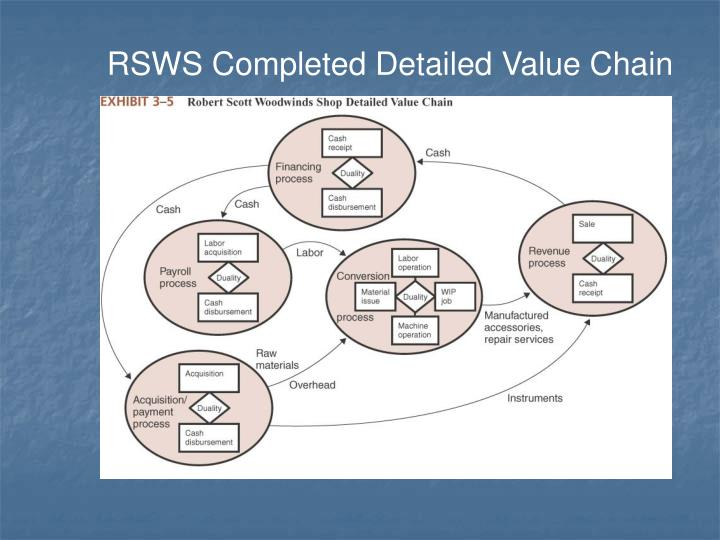 RSWS Completed Detailed Value Chain