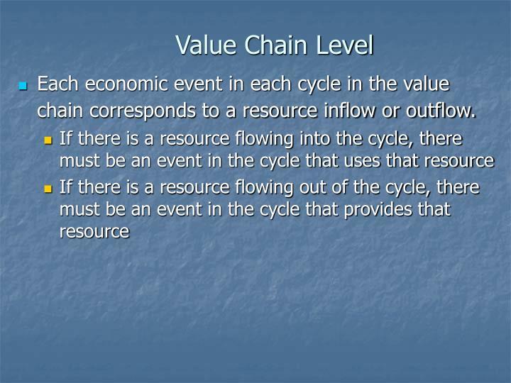 Value Chain Level