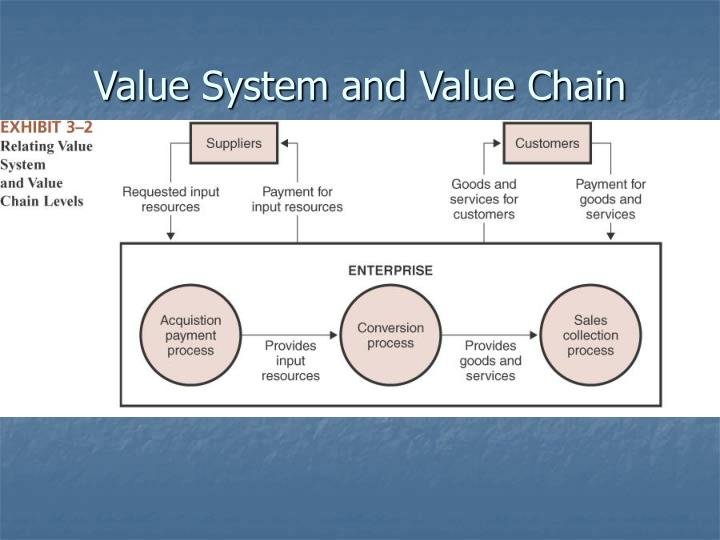 Value System and Value Chain