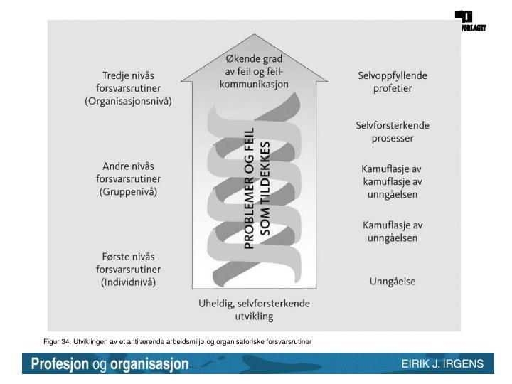Figur 34. Utviklingen av et antilærende arbeidsmiljø og organisatoriske forsvarsrutiner
