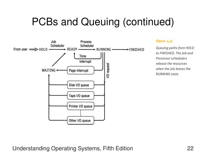 PCBs and Queuing