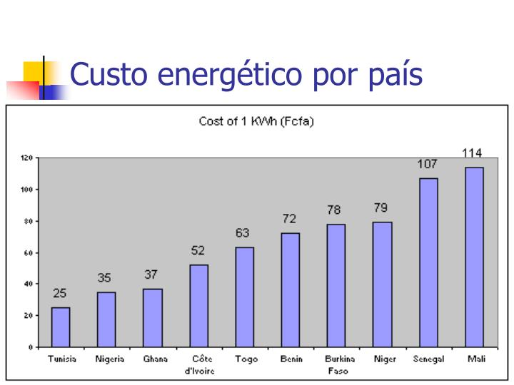 Custo energético por país