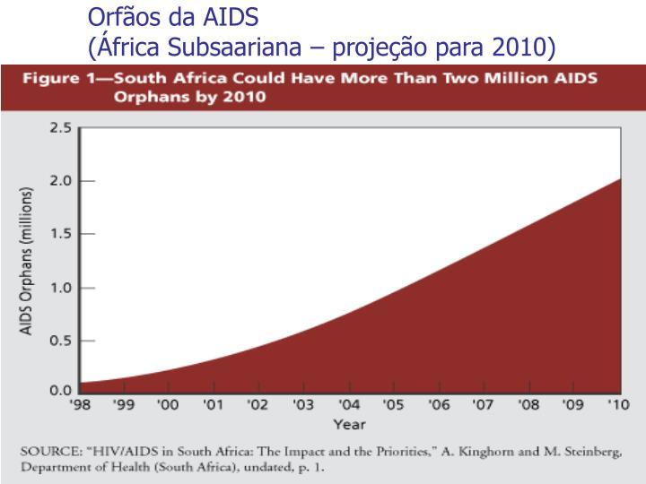 Orfãos da AIDS