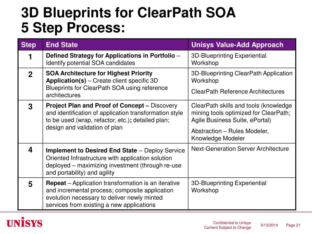 3D Blueprints for ClearPath SOA