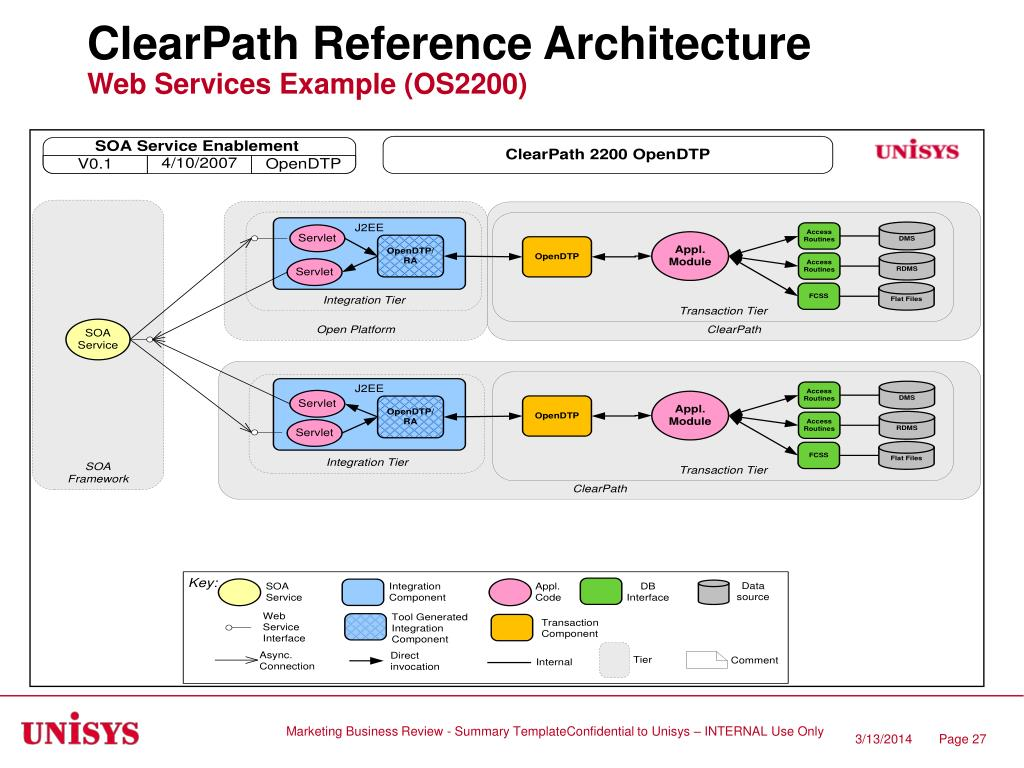 ClearPath Reference Architecture