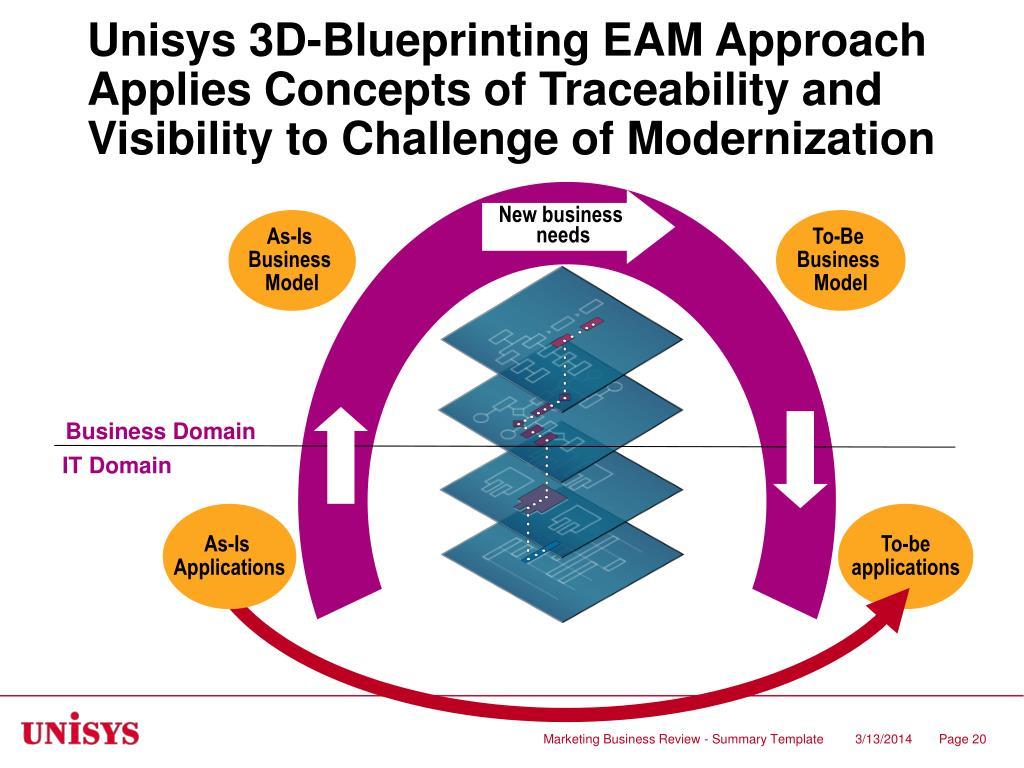 Unisys 3D-Blueprinting EAM Approach