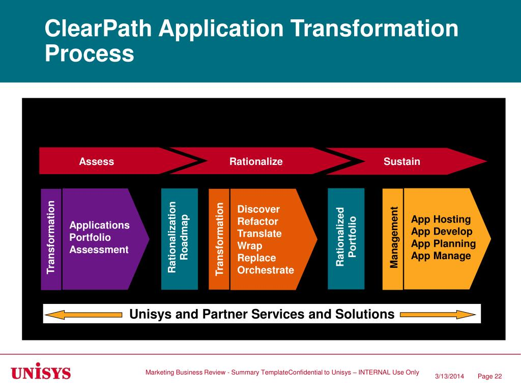 ClearPath Application Transformation Process