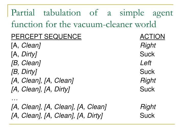 Partial tabulation of a simple agent function for the vacuum-cleaner world