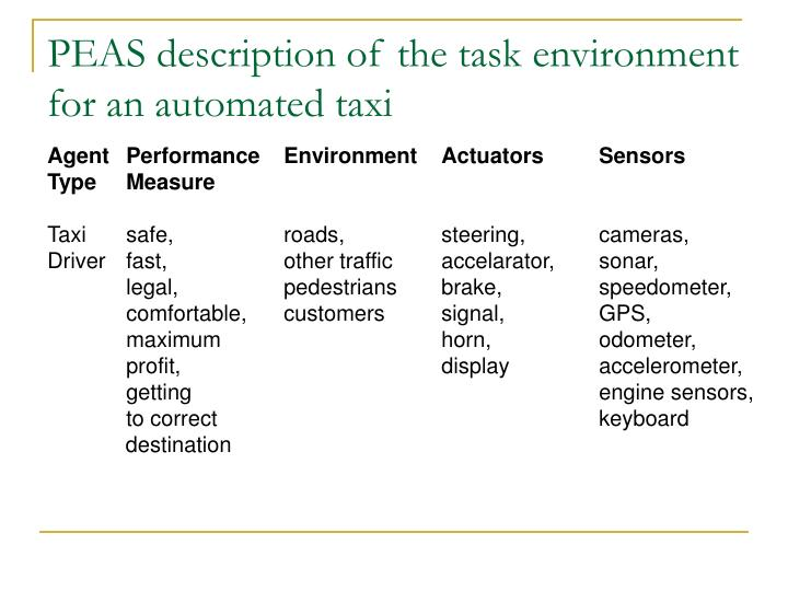 PEAS description of the task environment for an automated taxi