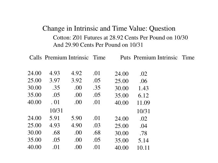 Change in Intrinsic and Time Value: Question