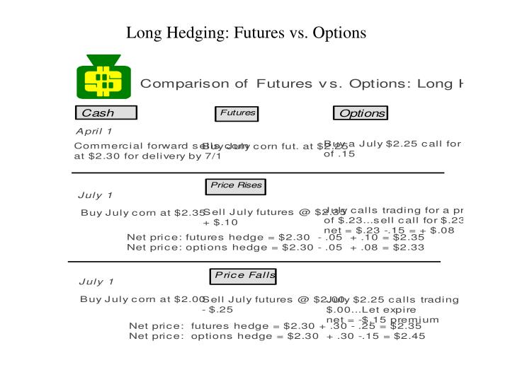 Long Hedging: Futures vs. Options