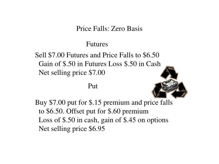 Price Falls: Zero Basis