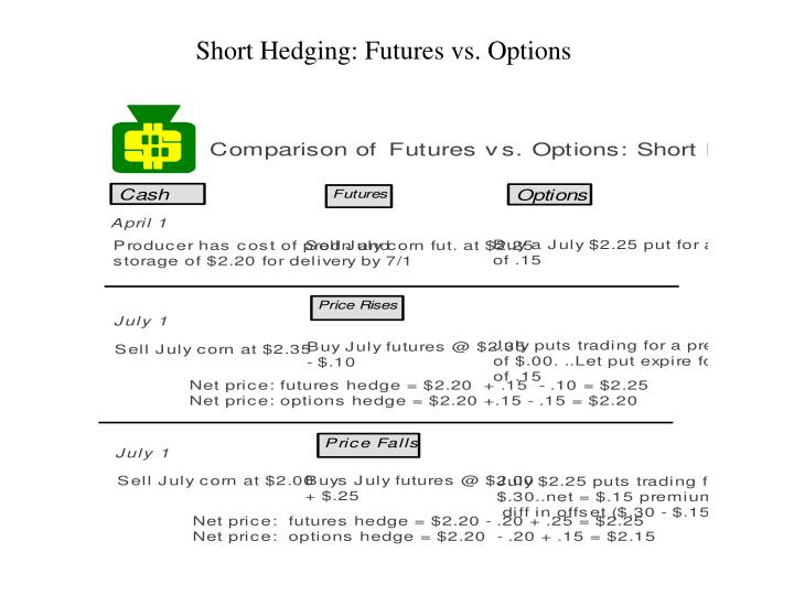 Short Hedging: Futures vs. Options
