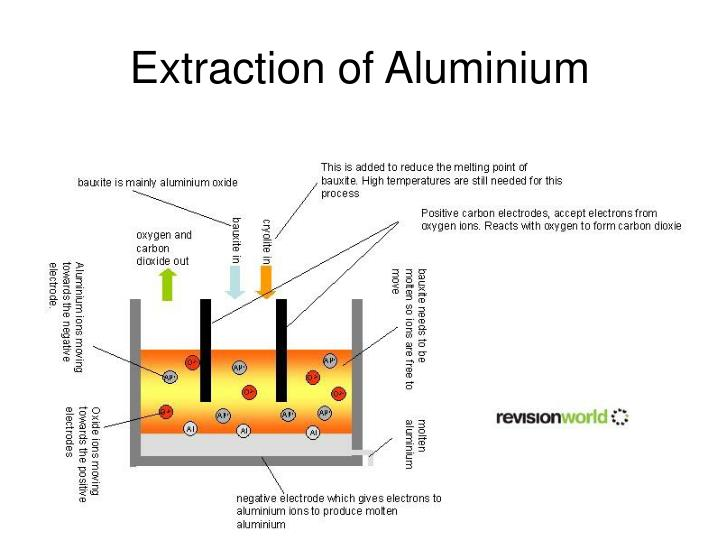 The History of Aluminium Industry