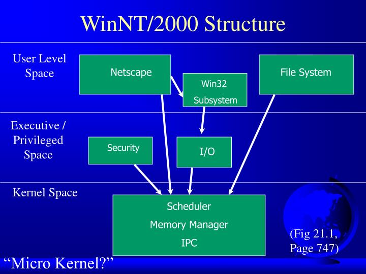 WinNT/2000 Structure