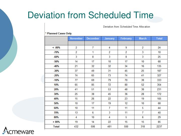 Deviation from Scheduled Time