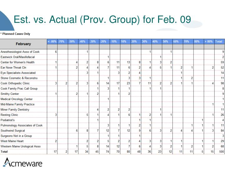 Est. vs. Actual (Prov. Group) for Feb. 09