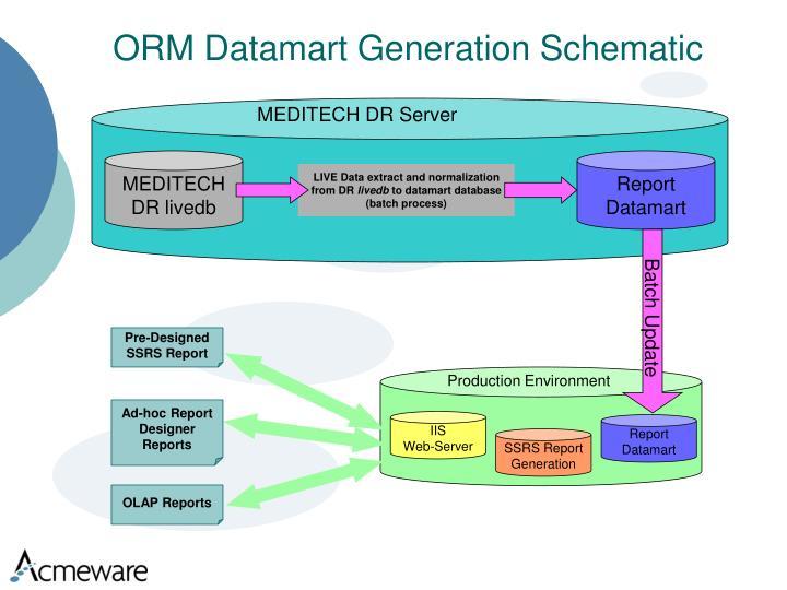 ORM Datamart Generation Schematic