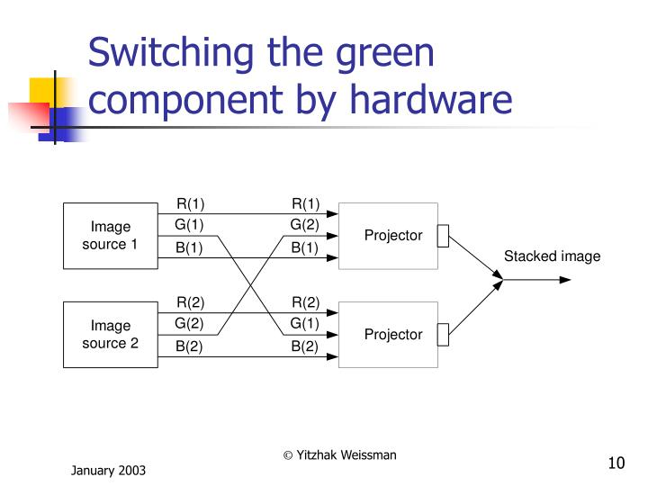 Switching the green component by hardware