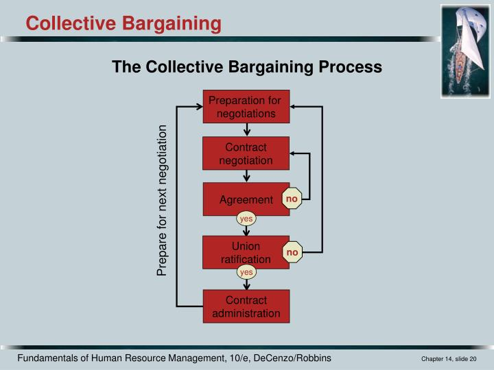 understanding collective bargaining Collective bargaining in education negotiating change in today's schools edited by jane hannaway and andrew j rotherham.
