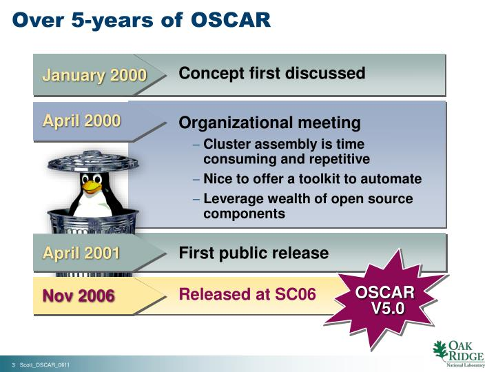Over 5-years of OSCAR
