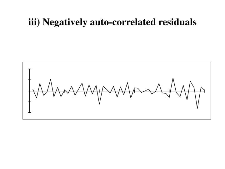 iii) Negatively auto-correlated residuals