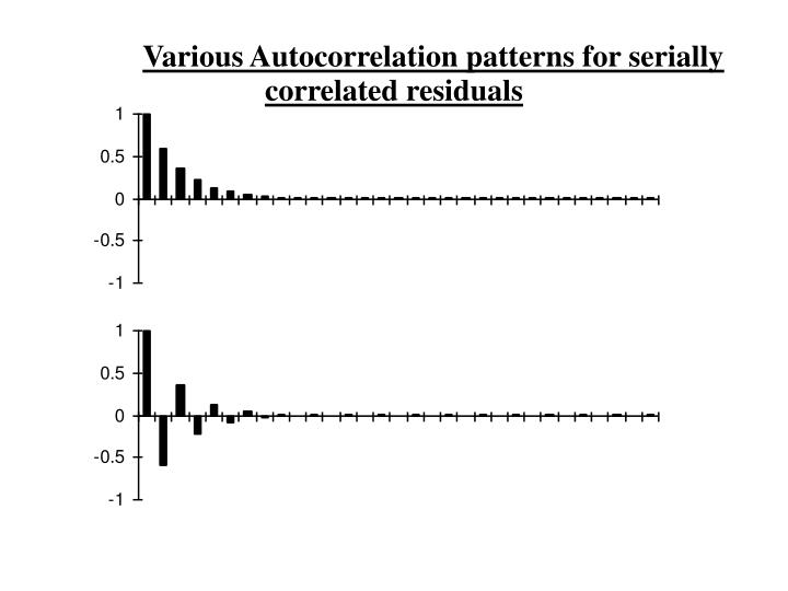 Various Autocorrelation patterns for serially correlated residuals