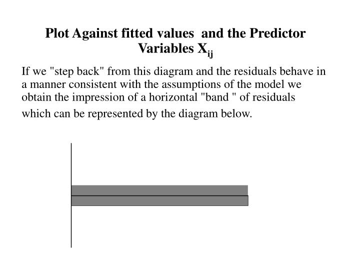 """If we """"step back"""" from this diagram and the residuals behave in a manner consistent with the assumptions of the model we obtain the impression of a horizontal """"band """" of residuals which can be represented by the diagram below."""