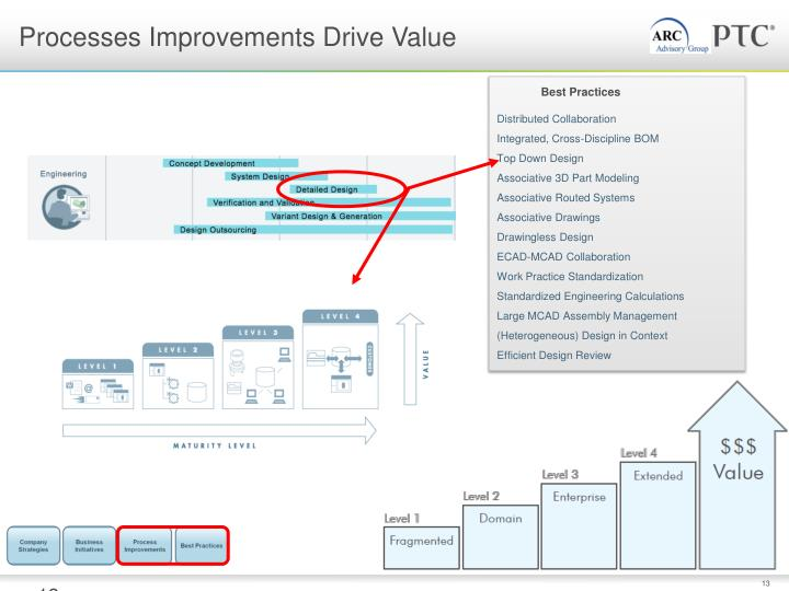 maturity level 1 pdm to level 5 plm Collaboration maturity 1 introduction  deals with evolution of exiting pdm tools toward a plm approach which  5 plm framework and assessment the level of.