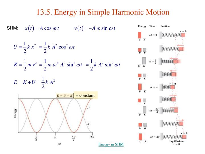 13.5. Energy in Simple Harmonic Motion