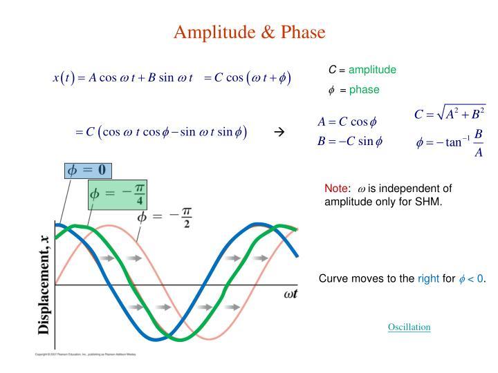 Amplitude & Phase