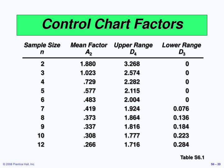 Sample Size Mean Factor
