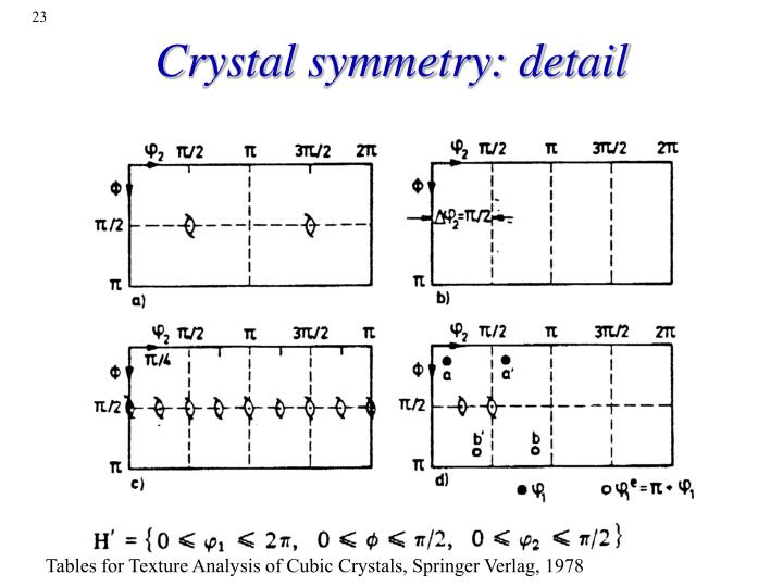 Crystal symmetry: detail