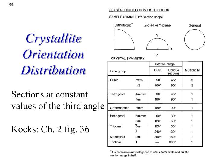 Crystallite Orientation Distribution