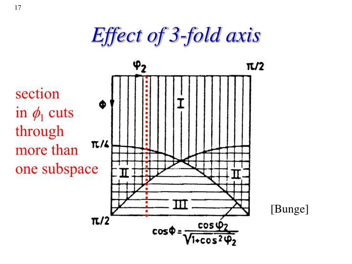 Effect of 3-fold axis