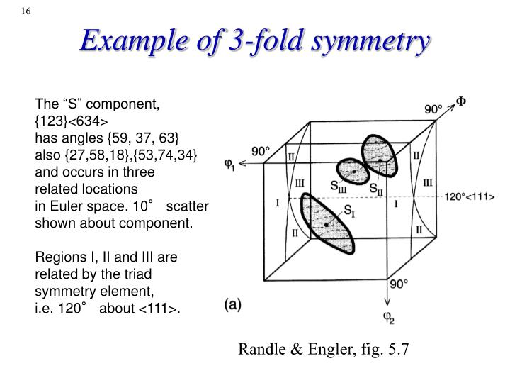 Example of 3-fold symmetry