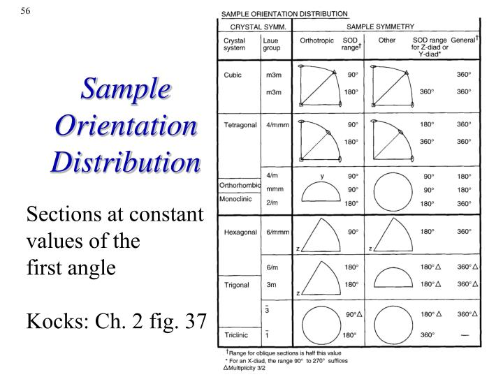 Sample Orientation Distribution