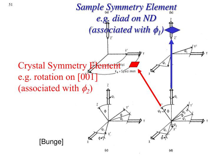 Sample Symmetry Element